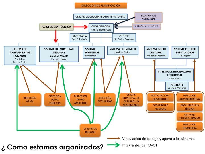 DIRECCIÓN DE PLANIFICACIÓN
