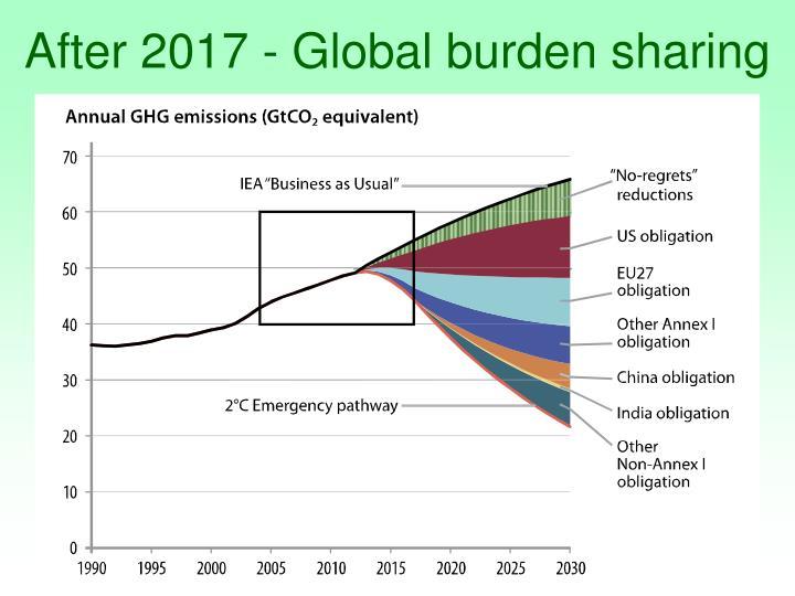 After 2017 - Global burden sharing