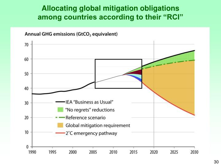 Allocating global mitigation obligations