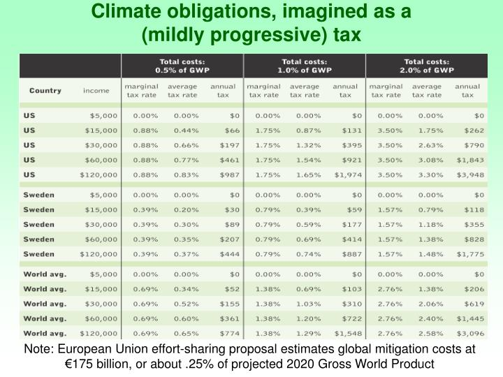 Climate obligations, imagined as a