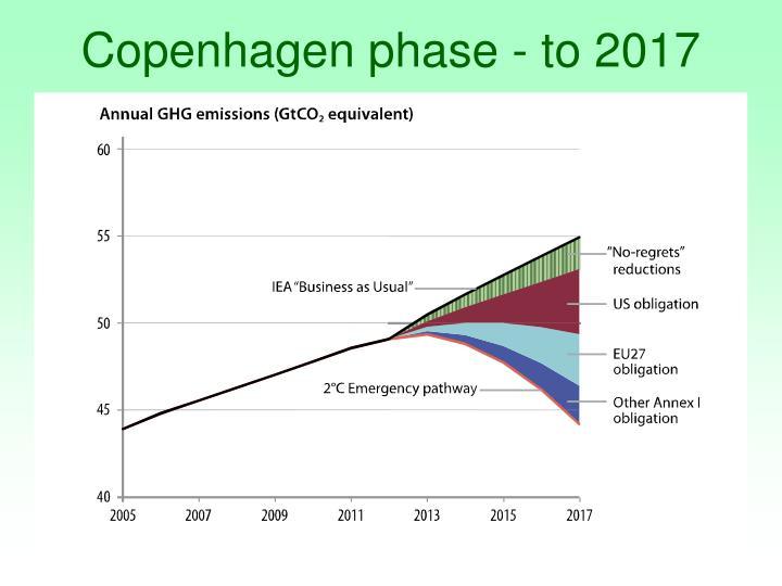 Copenhagen phase - to 2017