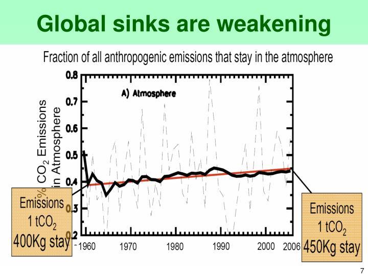 Global sinks are weakening