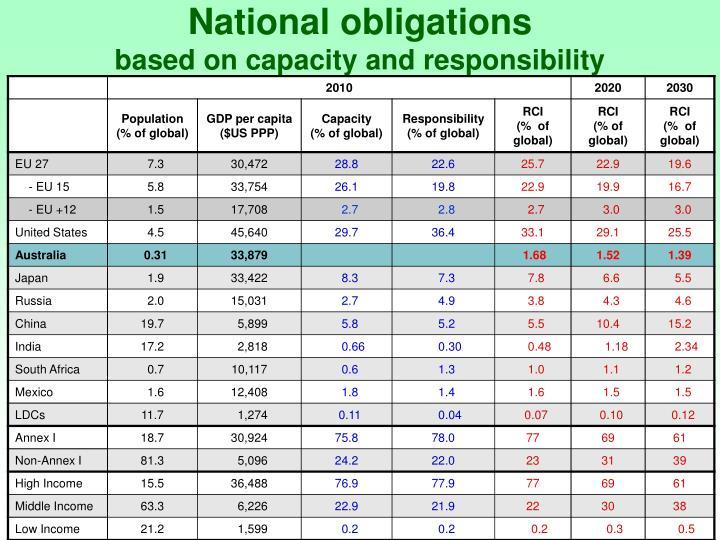 National obligations