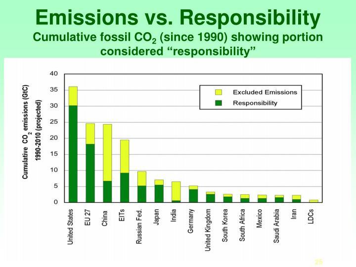 Emissions vs. Responsibility