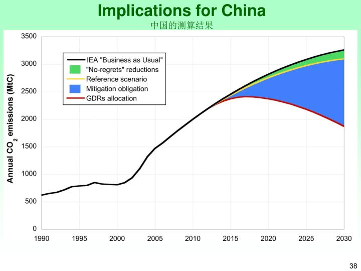 Implications for China