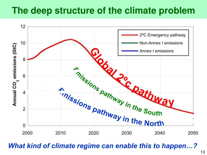 The deep structure of the climate problem