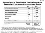 comparison of candidates health insurance expansion proposals coverage and costs1