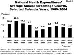 national health expenditures average annual percentage growth selected calendar years 1960 2004