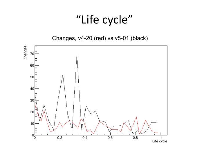 """Life cycle"""