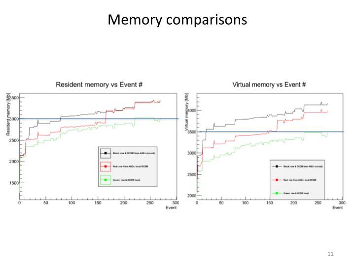 Memory comparisons