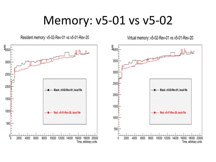 Memory: v5-01