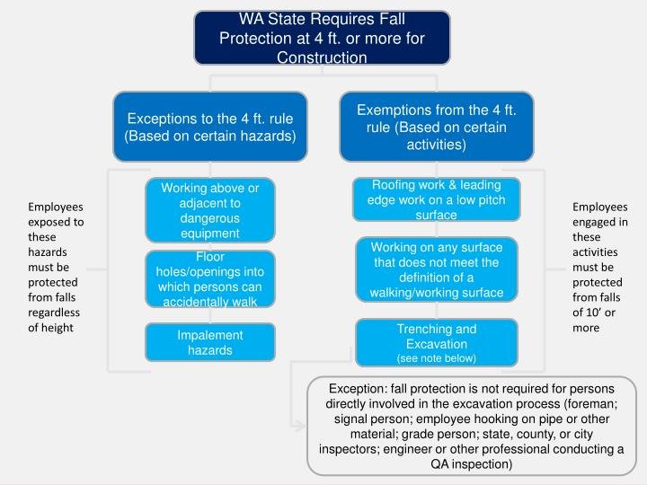 WA State Requires Fall Protection at 4 ft. or more for Construction
