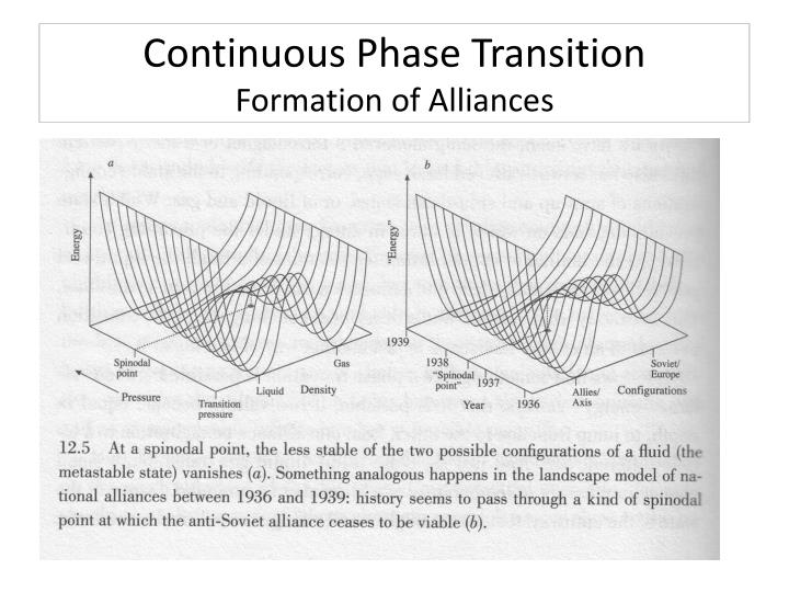 Continuous Phase Transition
