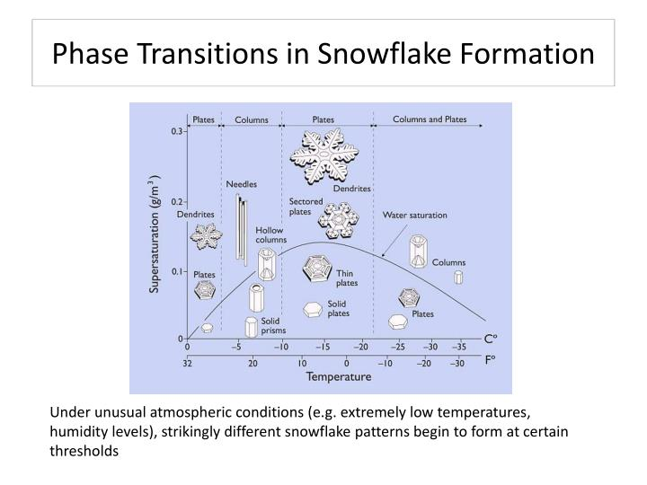Phase Transitions in Snowflake Formation