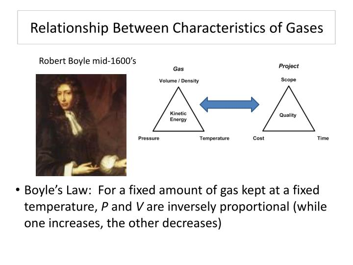 Relationship Between Characteristics of Gases
