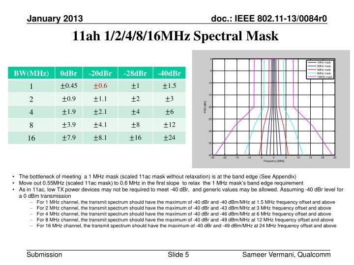 11ah 1/2/4/8/16MHz Spectral Mask