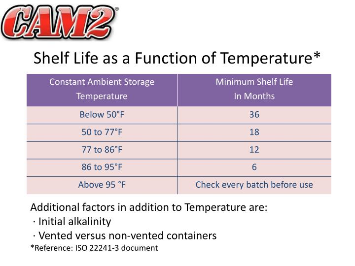 Shelf Life as a Function of Temperature*
