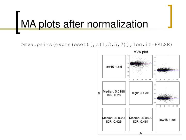 MA plots after normalization