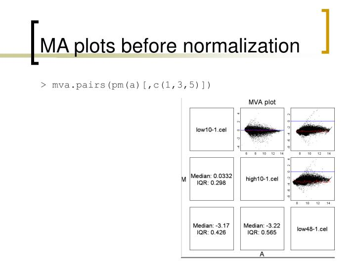 MA plots before normalization
