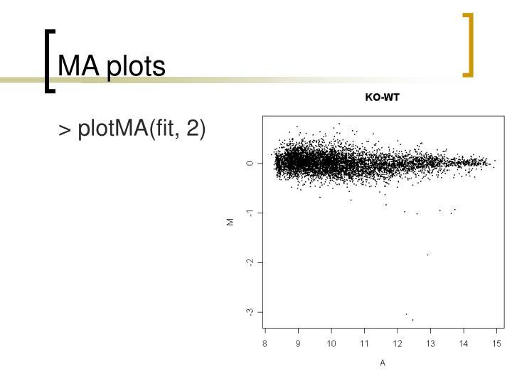 MA plots