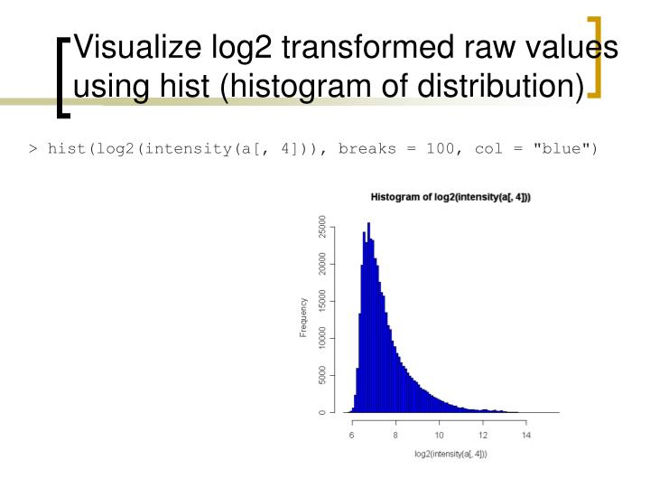 Visualize log2 transformed raw values using hist (histogram of distribution)
