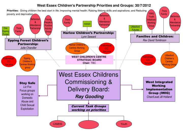 West Essex Children's Partnership Priorities and Groups: 30/7/2012