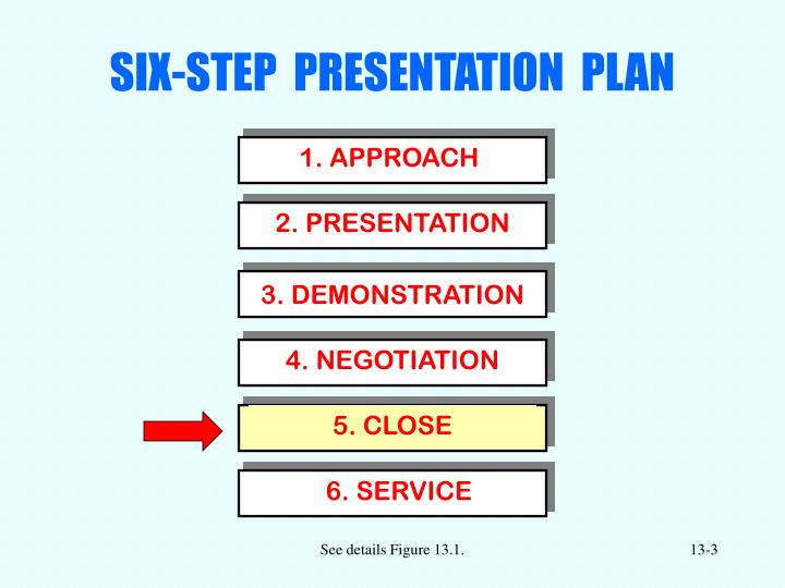 Six step presentation plan