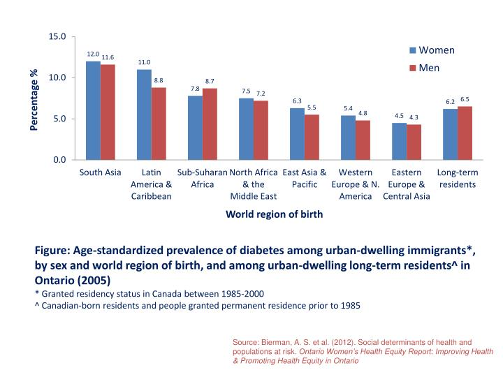 Figure: Age-standardized prevalence of diabetes among urban-dwelling immigrants*, by sex and world region of birth, and among urban-dwelling long-term residents^ in Ontario (2005)