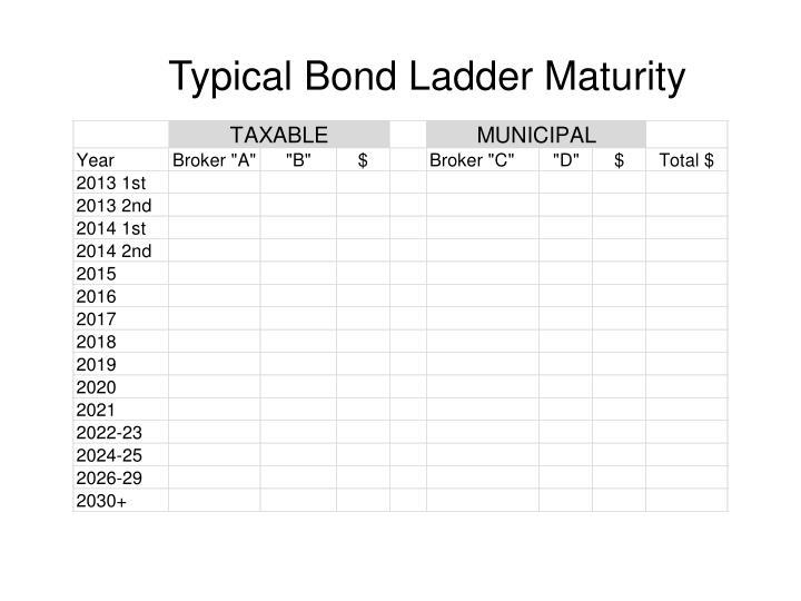 Typical Bond Ladder Maturity