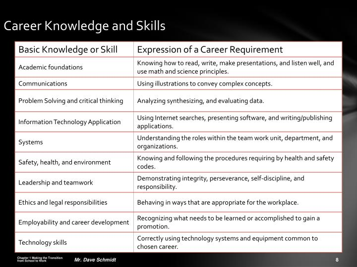 Career Knowledge and Skills