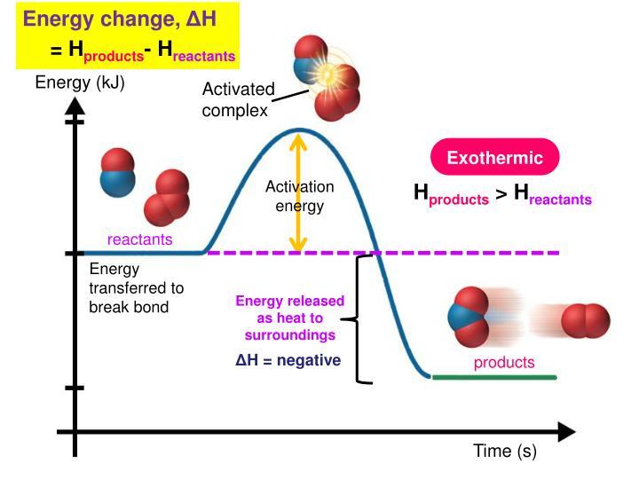 Energy change,