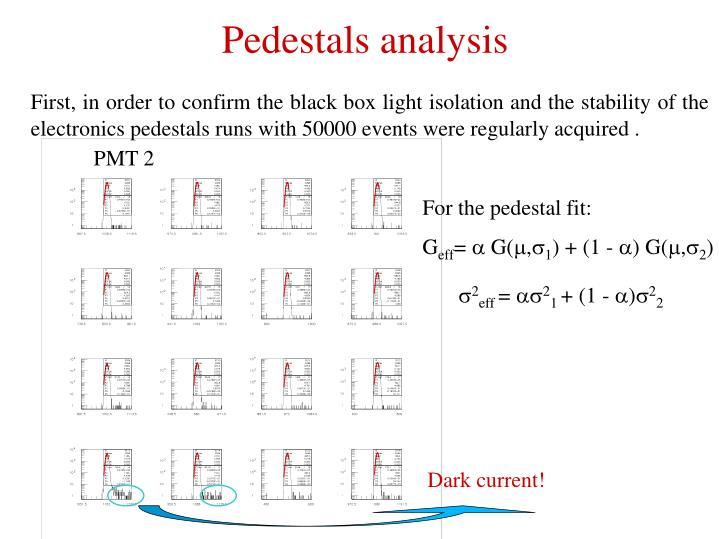 First, in order to confirm the black box light isolation and the stability of the electronics pedestals runs with 50000 events were regularly acquired .