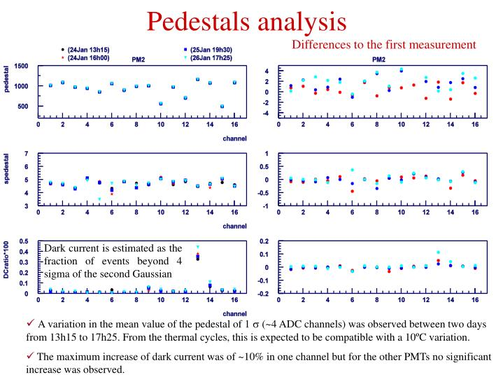 Pedestals analysis