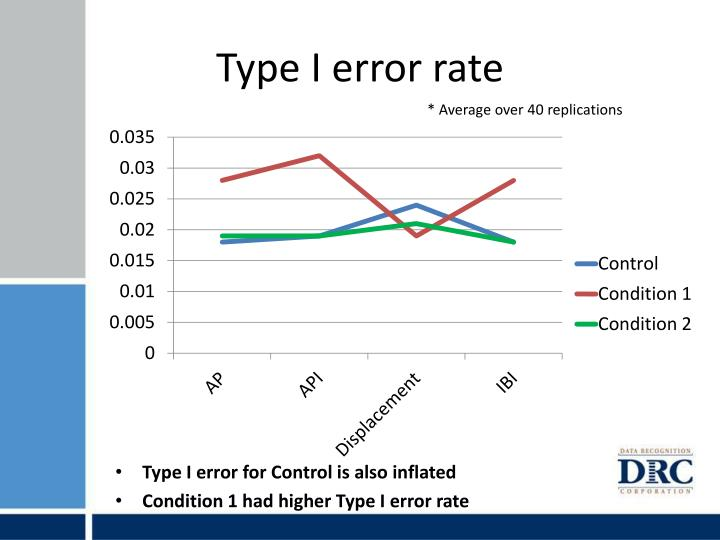 Type I error rate