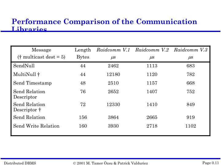 Performance Comparison of the Communication Libraries