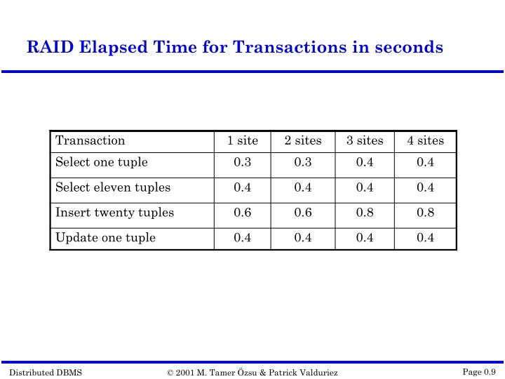 RAID Elapsed Time for Transactions in seconds