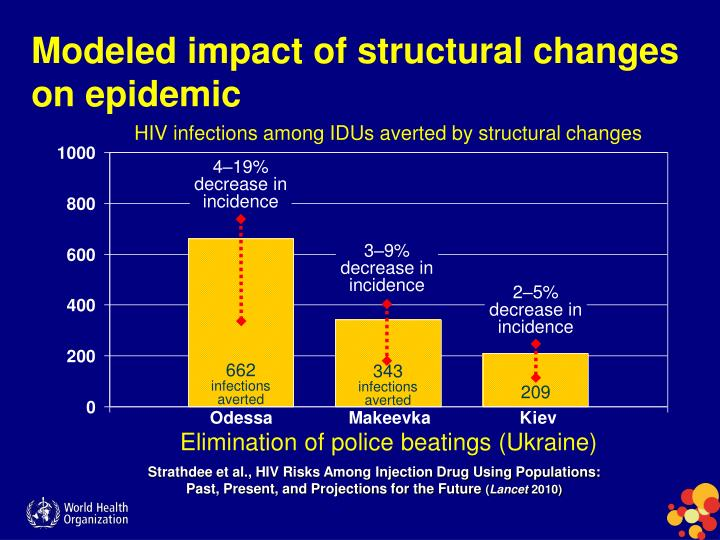 Modeled impact of structural changes on epidemic