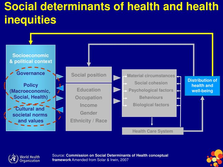 Social determinants of health and health inequities