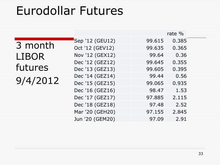 Eurodollar Futures
