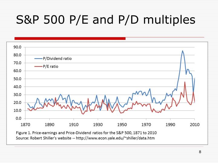 S&P 500 P/E and P/D multiples