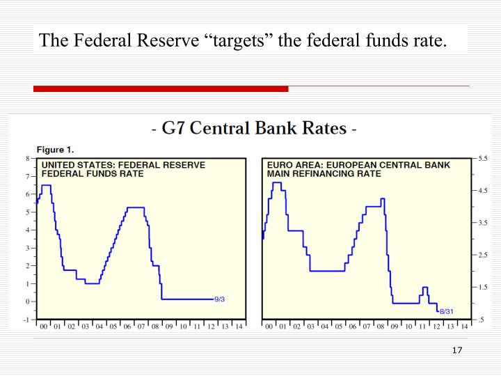 "The Federal Reserve ""targets"" the federal funds rate."