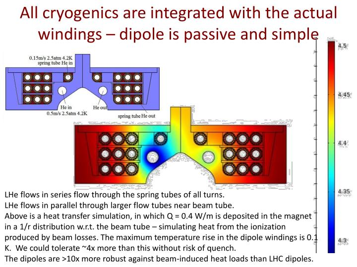 All cryogenics are integrated with the actual windings – dipole is passive and simple