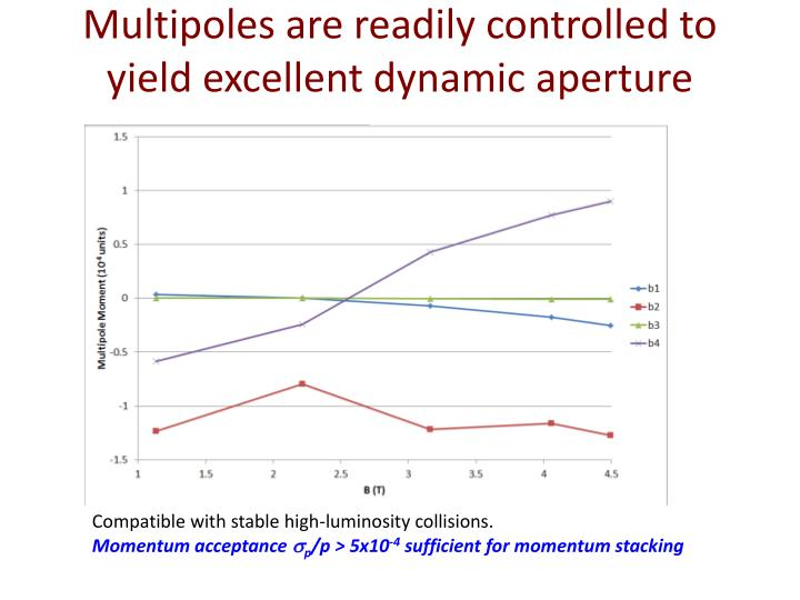 Multipoles are readily controlled to  yield excellent dynamic aperture