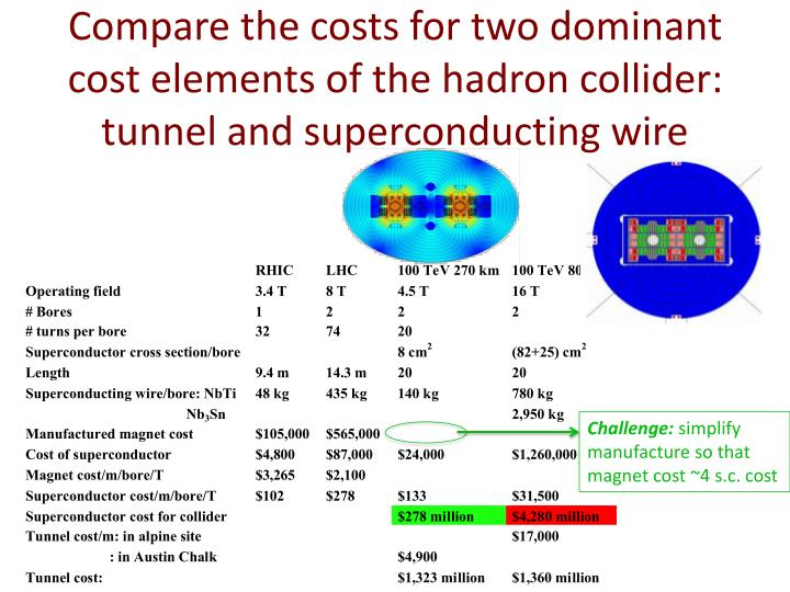 Compare the costs for two dominant cost elements of the hadron collider: