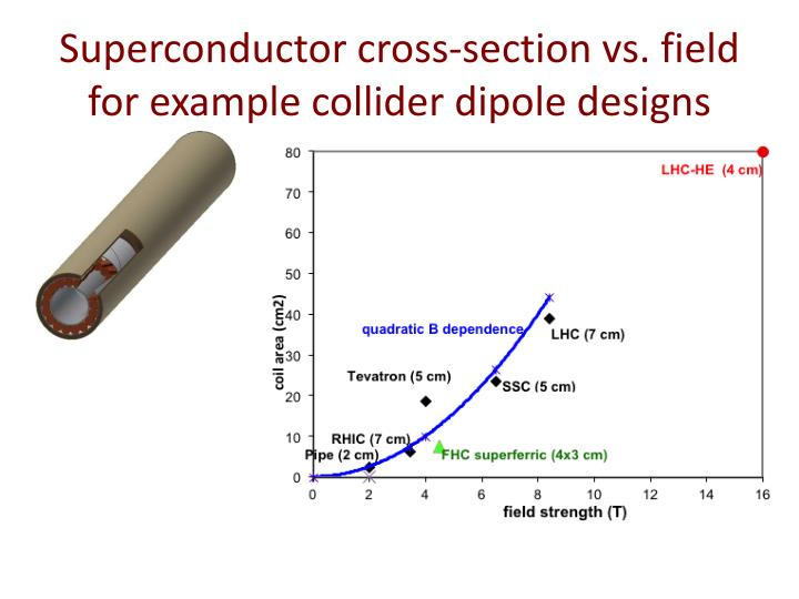 Superconductor cross-section vs. field for example collider dipole designs