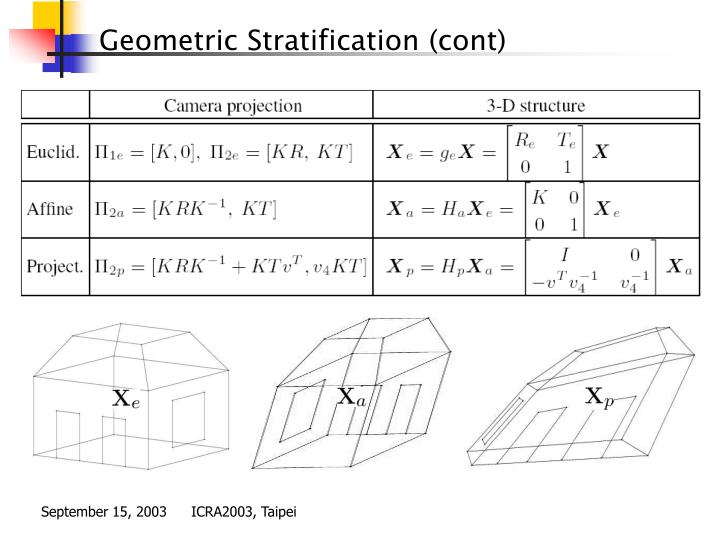 Geometric Stratification (cont)