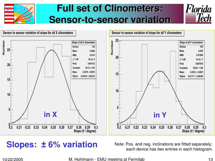 Full set of Clinometers: Sensor-to-sensor variation