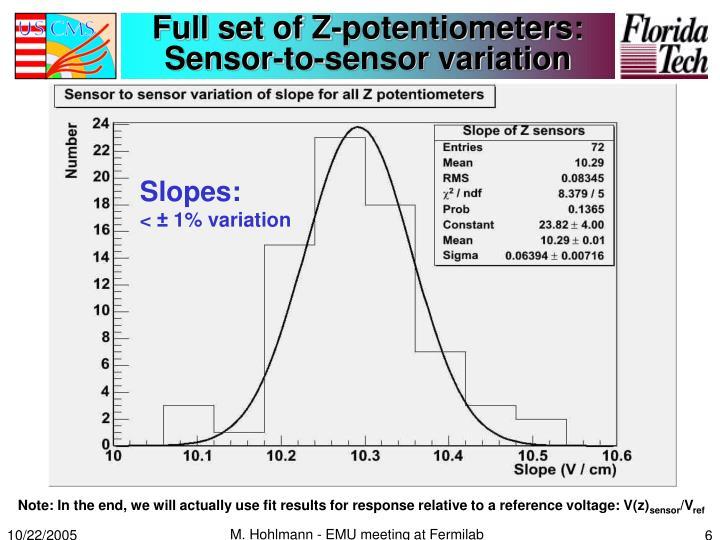 Full set of Z-potentiometers: