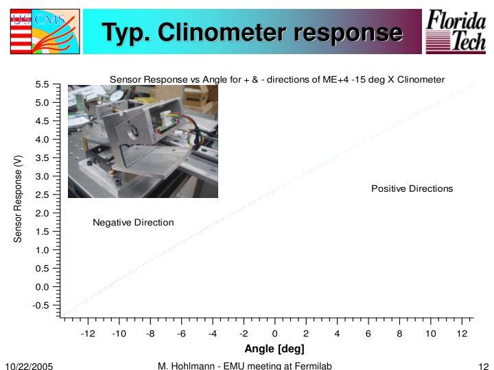 Typ. Clinometer response