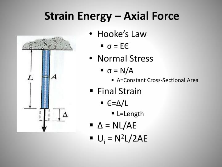 Strain Energy – Axial Force